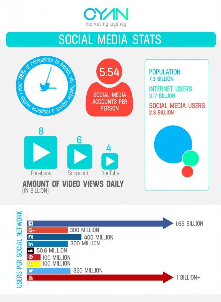 social-stats-infographic